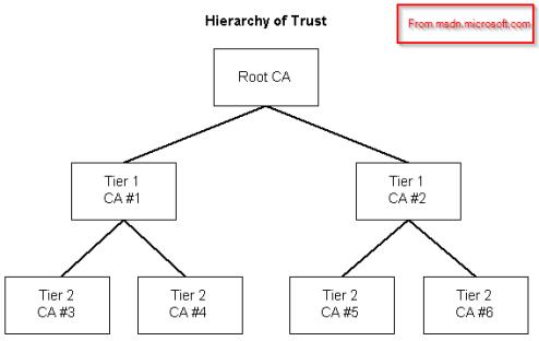 certtrust
